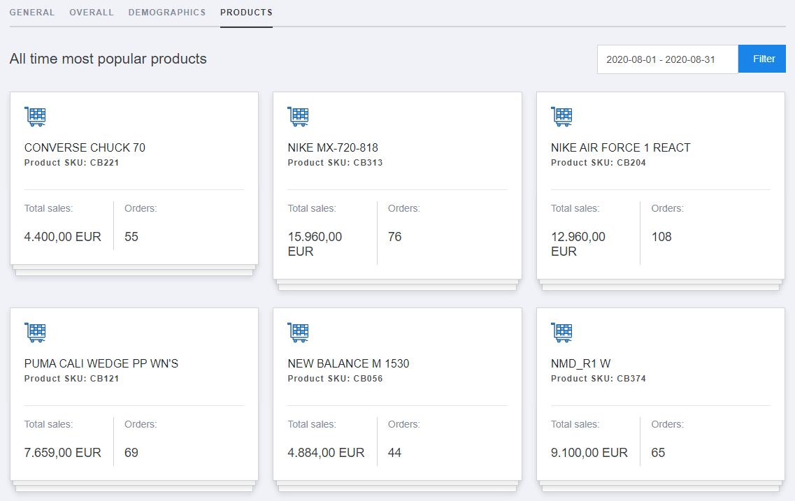 eCommerce dashboard-4